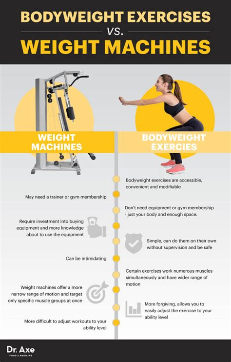 bodyweight exercises workout plan benefits dr axe