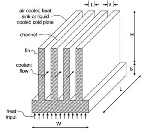 heat sink design designing heat sinks when a target pressure drop and flow