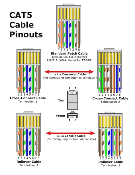 t1 crossover cable rj45 pinout wiring diagrams for cat5e