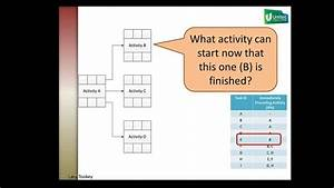 Drawing An Activity On Node Diagram Pt3