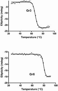 Melting Temperature  Tm  Measurements Of Gr3 And Gr6 By Cd
