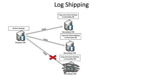 Sql Server Resume Log Shipping by Sql 2012 Alwayson Log Shipping