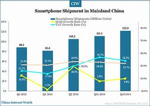 111.1 Mln Smartphone Shipments in Mainland China in Q3 ...