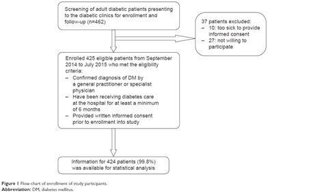 full text statin therapy reduces  likelihood