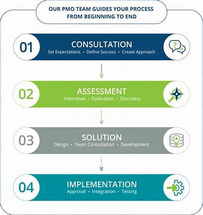 Methodology Wei Consulting Technology Services Client Deployment