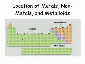 Metalloids Located On The Periodic Table