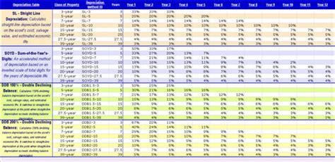 Free Depreciation Schedule Template - Costumepartyrun