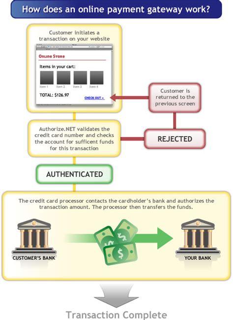 dotnetnuke payment gateway dotnetnuke credit card