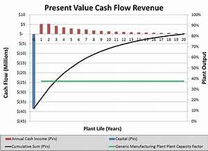 Cash Flow Chart Output Example