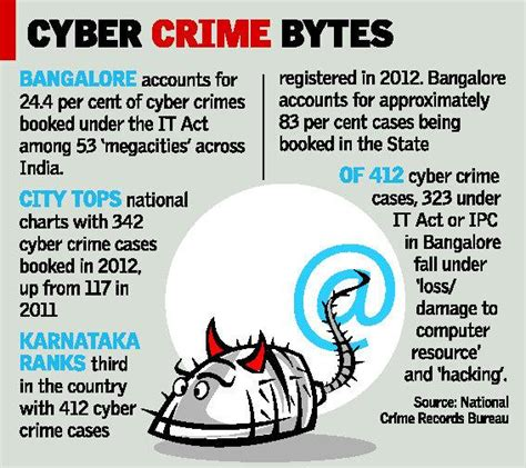 crime statistics bureau it capital to get cyber lab to tackle crime kannadiga
