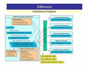 Erfeidine  Dbms Architecture Diagram