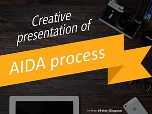 How To Present Aida Process