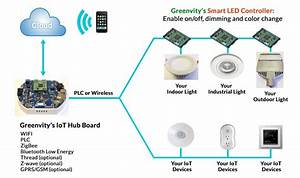 Iot system offers energy efficient controllable smart lights