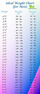 Weight Chart For Men