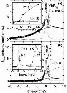 Magnetic Excitation Spectrum Of Ybb 12 At T  U03ed 120 K  U0351 A  U0352