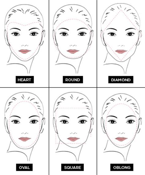 Which Face Shape Are You?, The Ultimate Guide to Face
