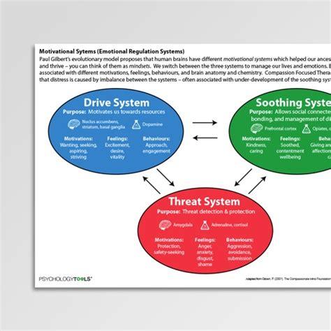 positive psychology worksheets  psychology tools