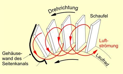Seitenkanalverdichter und Seitenkanalgebläse fördern Gase