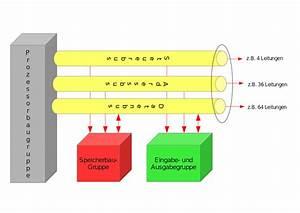 Datei Prinzipielle Struktur Eines Parallelen Bussystems