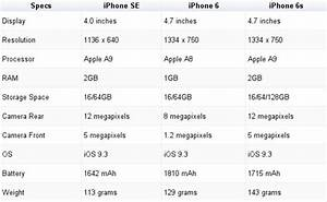 Iphone Se Vs Iphone 6s Vs Iphone 6 Which Apple Smartphone