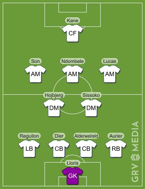 Spurs updated predicted XI v Man City: £23m man returns to ...