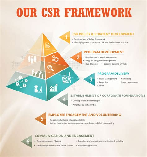 operational strategy our csr framework