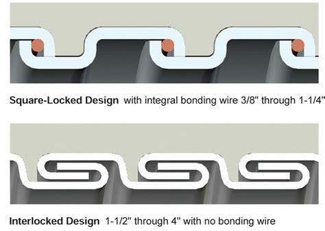 Liquid-tight Flexible Metal