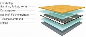 Laminat Verlegen Bei Fußbodenheizung : verlegeanleitung floorino infrarot fl chenheizung ~ Markanthonyermac.com Haus und Dekorationen
