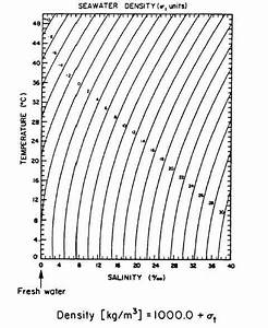 Cormix Mixing Zone Model  Ambient Density Stratification