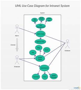 Use Case For Intranet