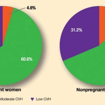 Cardiovascular health among US pregnant women | MDedge ObGyn