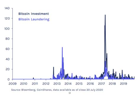 The answer to both questions is a resounding yes! since bitcoin was established in 2008, its price has soared.as a consequence of its increasing value, its acceptance as a method of payment has spread, too. Bitcoin: Uncorrelated and Strong