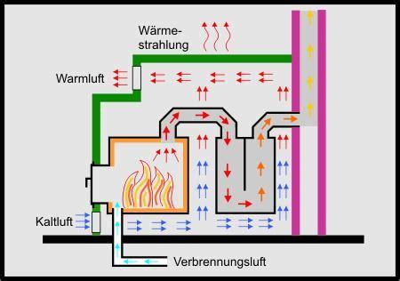 Holzofen Richtig Einstellen by Heizung Warmwasser Temperatur Komplettsystem F R Heizung