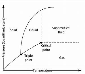 Phase Diagram Of Carbon Dioxide  The Triple Point Is At