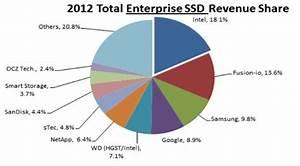 Gartner Total Enterprise Ssd Revenue Share 2012