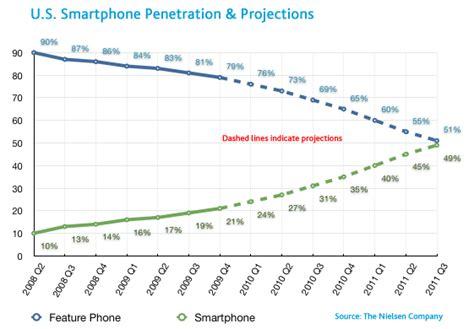 smartphones | Randall...