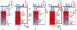 Hot Water Systems And Energy Balance  There Are Four
