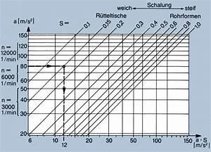 Beton Mischverhältnis Tabelle : brecon smart vibration technology verdichten von beton in ~ A.2002-acura-tl-radio.info Haus und Dekorationen