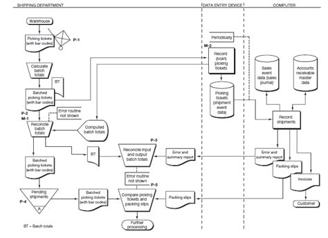 Applying The Control Framework Process Flowchart Connectors Flow Chart In Ppt Format Data Of Ncr Contoh Percabangan If Else Medical Billing Free Download Glass Manufacturing