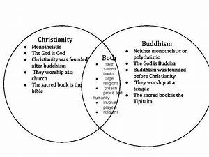 Compare Christianity And Buddhism Essay