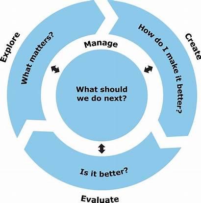 Evaluate Concept Create Explore Overview Through Questions