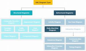 What Is State Machine Diagram