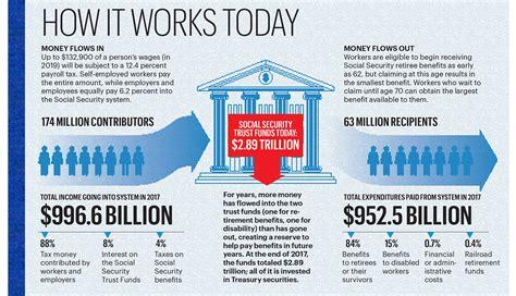 illustration   social security works