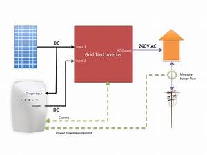 The Cheap  U0026 Cheerful Way To Add A Tesla Powerwall To Your Exisiting Solar System