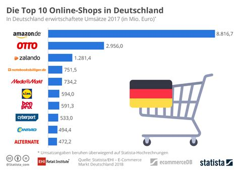 Infografik Die Top 10 Onlineshops In Deutschland  Statista. Mailing Labels Printing Coastal Burglar Alarm. What To Do To Become A Nurse Practitioner. Self Employed Health Insurance Colorado. Divorce Attorneys Lafayette La. Alcohol Treatment Centers In Pa. Bone Marrow Transplant Wiki Dr Andrews Ent. Disability Lawyers In Nj Baldwin Park Storage. Best Laptop For Audio Production