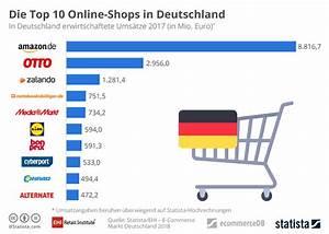 Mömax De Online Shop : infografik die top 10 online shops in deutschland statista ~ Bigdaddyawards.com Haus und Dekorationen