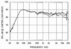 Bose Frequency Response Chart Soundstage Measurements Harbeth Model 30 Domestic