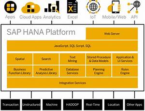 Sap Hana  Official Tutorials  Community  U0026 Resources