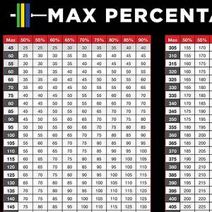 Weight Lifting Percentage Chart Weight Plate Percentage Max Barbell Etiquette Metcon
