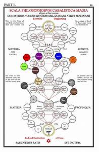 Selected Diagrams From  U201csecret Symbols Of The Rosicrucians